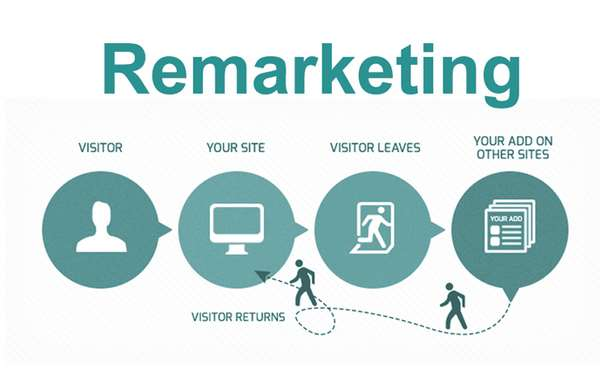 Advertenties via remarketing