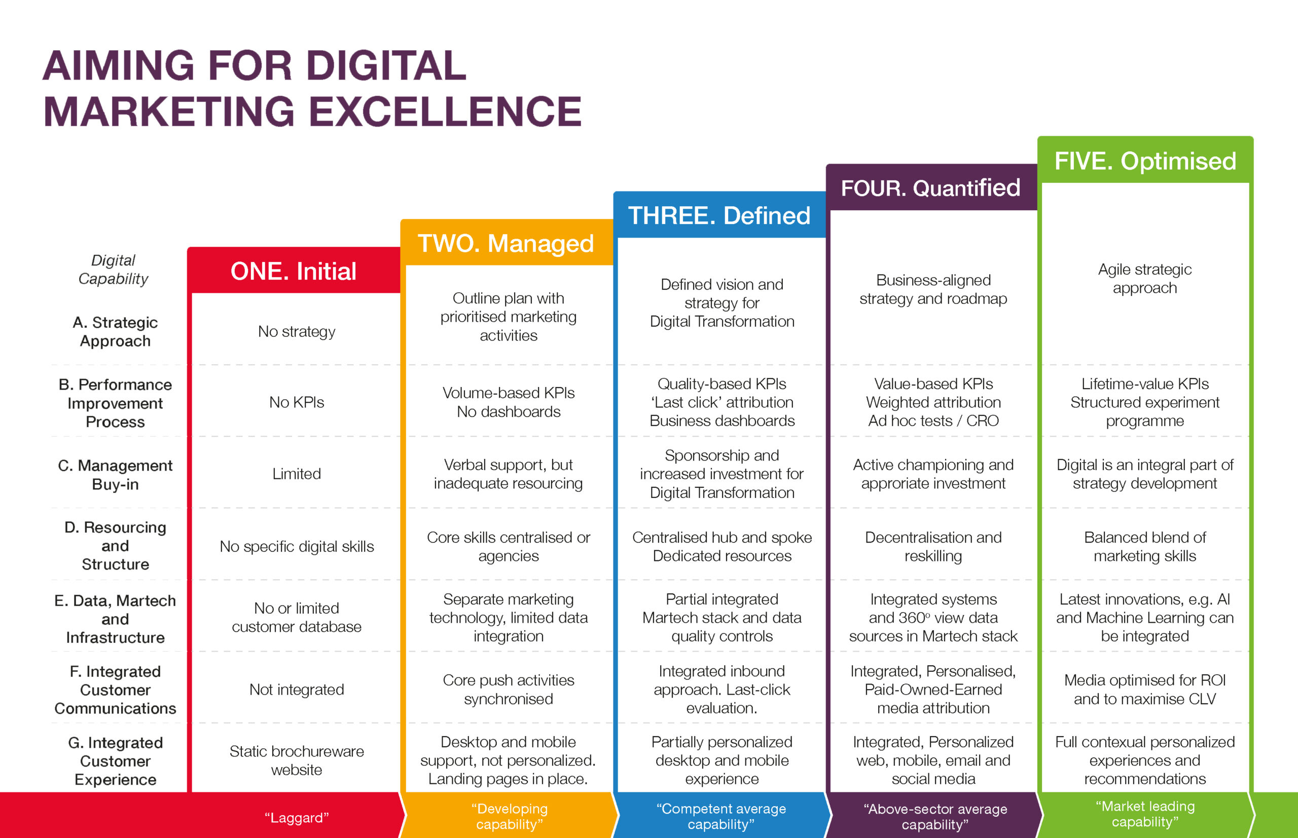 Aiming for digital marketing excellence